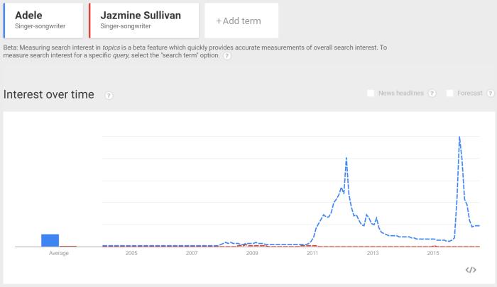 Adele vs Jazmine Sullivan