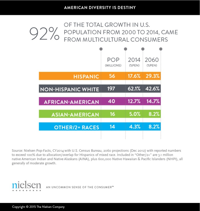 Multicultural Consumers