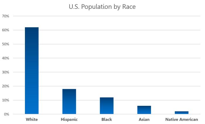 U.S. Population by Race