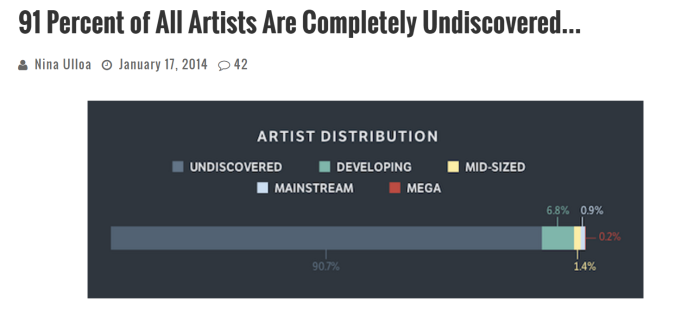 91 percent of musicians are undiscovered.PNG