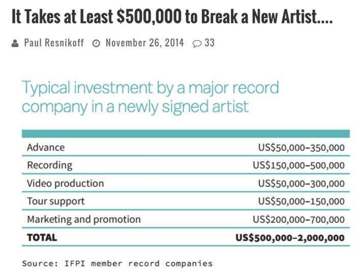 it takes 500k to break a new artist.PNG